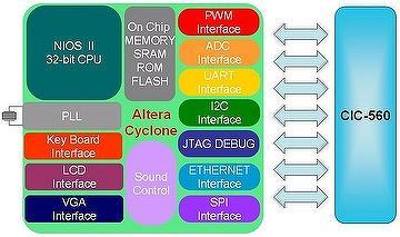 Advanced FPGA Development System