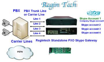 Multiple port FXS/FXO Skype gateway