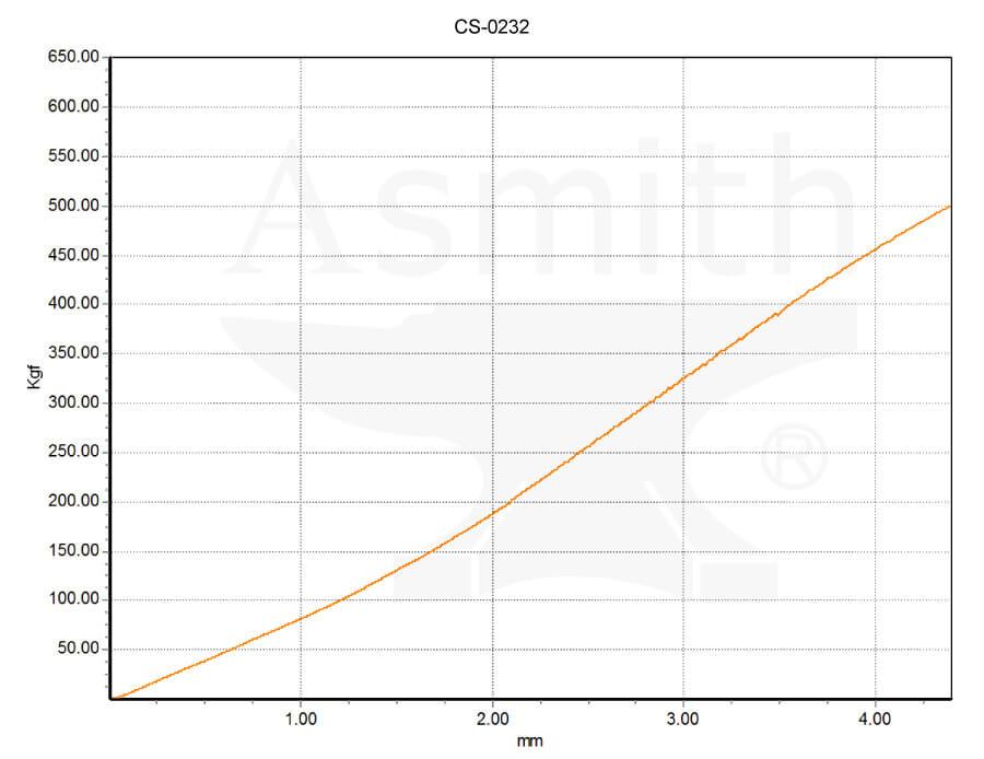 CS-0232 Load curve