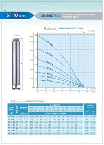 ST 10 Series Submersible Pump