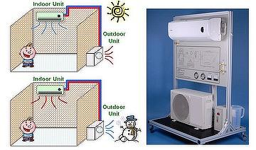 Single-Split Type Cooling  Air Conditioner Training System