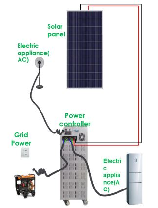 Solar System Information 【1000W - Short time use】