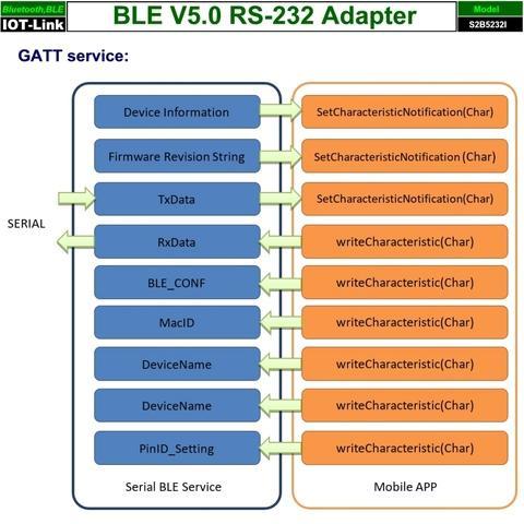 RS232 Bluetooth BLE V5.0 adapter GATT service