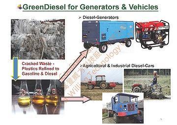 GreenDiesel_for_Generators_and_Vehicles