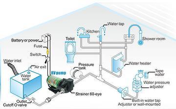 E-CHEN RV delivery pump