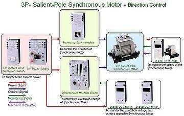 transformer motor generator experiments