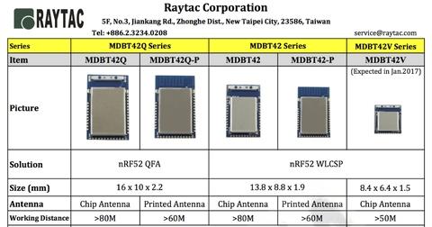 Taiwan Raytac -Nordic Bluetooth Module | Taiwantrade