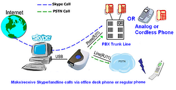 Regintech SkyBox S1 Skype application for office or home