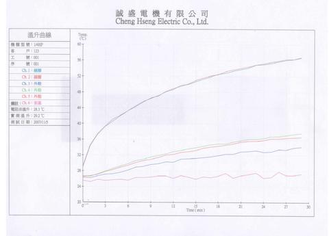 Taiwan Brushless DC motor Torque dynamometer Test Equipment