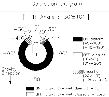 Taiwan Rbs320103 Optical 30 Tilt Detecting Sensor Switch Oncque