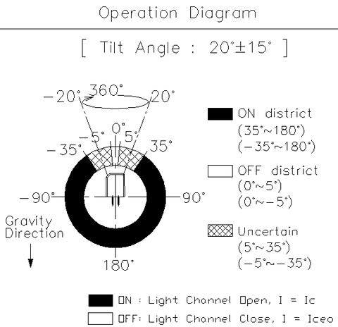 Taiwan Rbs360102 Optical 20 Tilt Sensor Switch Vibration