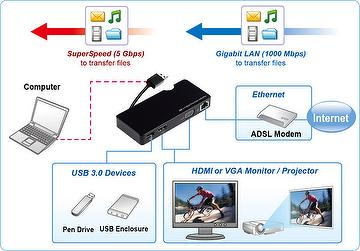 USB 3.0 Multi-Function Adapter