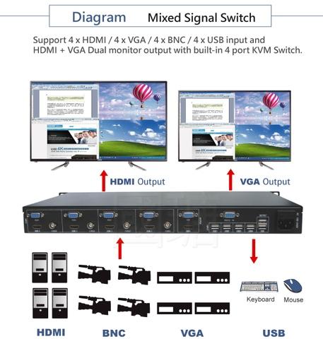 Taiwan Mixed signal VGA and HDMI KVM Switch | Taiwantrade