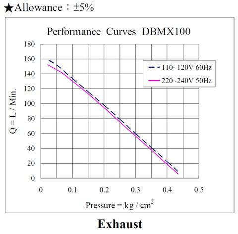 DBMX100 Linear Air Pump