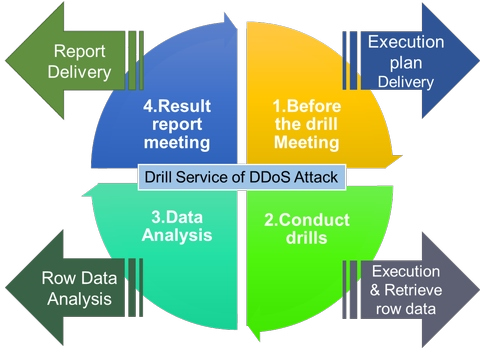 Drill Service of Distributed Denial of Service Attack