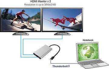 Thunderbolt™ V3 Dual HDMI 2.0 output adapter