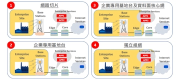 [Source] Far EasTone Telecom《5G Frequency Policy and Industry Development White Paper》