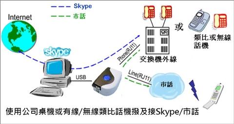 Regintech SkyBox S1 Skype gateway PBX or phone application