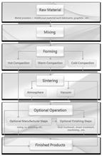 Pulvermetallurgie-Prozess