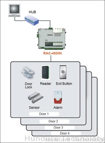 TCP/IP 4 Doors Control Panel