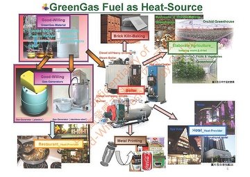 GreenFuel_made_from_WastePlastics_or_WasteOils_and_their_application