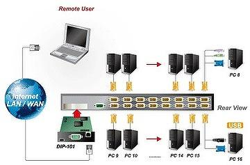 KVM Switch (Hardware Solution)