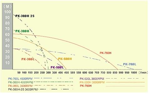 Self Priming Centrifugal Pump Performance curve table
