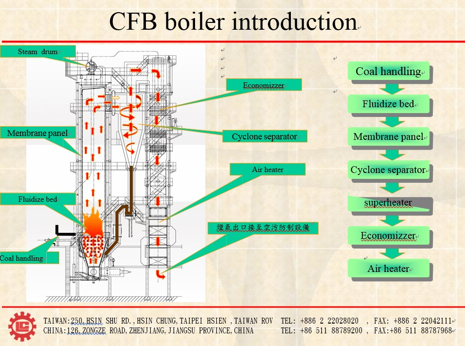 Taiwan Oil / Gas Fire Tube Steam Boiler,CFB boiler | Taiwantrade.com