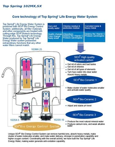 Household Water Filter System