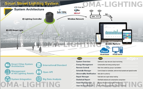 edge x Smart Street Lighting System