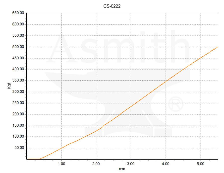 CS-0222 Load curve