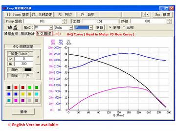 Dynamometer curve