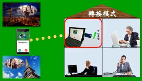 LineOffice Plus - 手機就是您的行動分機