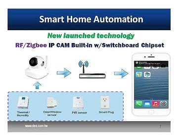 iOT Solution Smart Home Automation w/IP Cam Built-in Switchboard Module (RF/Zigbee feature) & Sensors